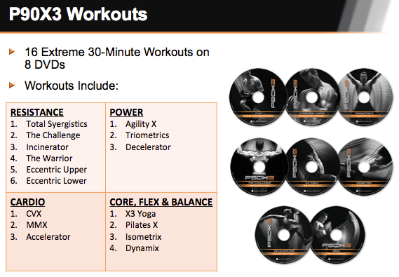 P90X3 Review Workouts