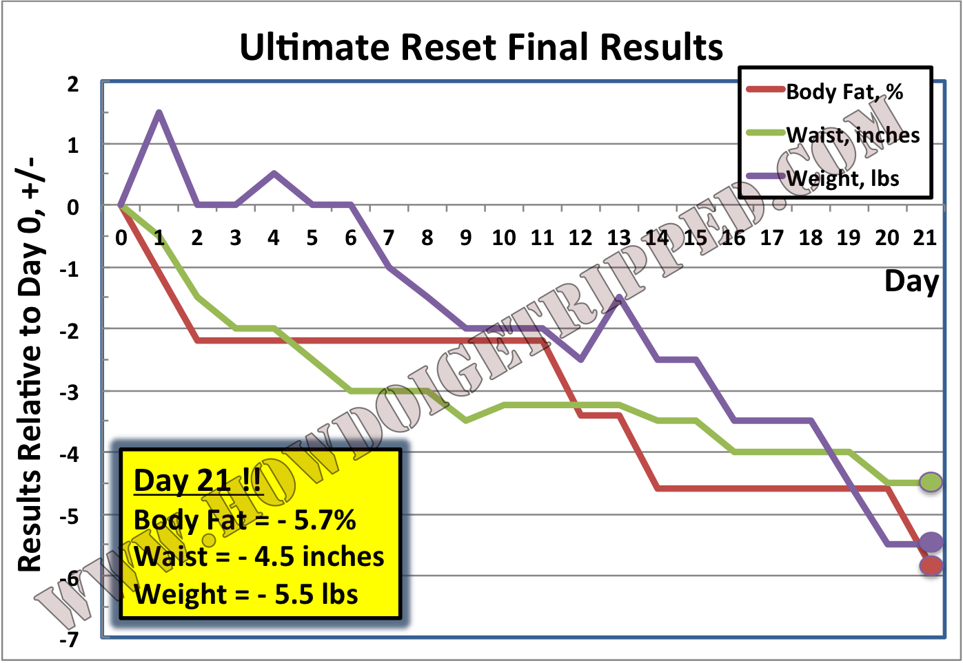 Ultimate Reset Final Mike 2015
