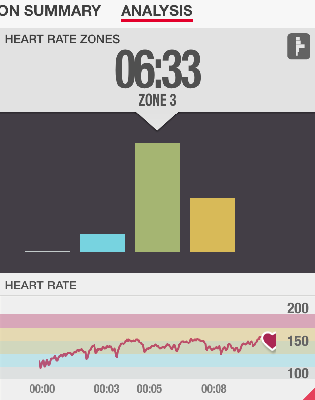 10 Minute Ab Chisel Heart Rate Review