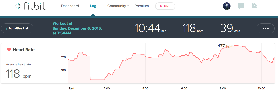 10 Minute Ab Chisel Heart Rate Review FitBit