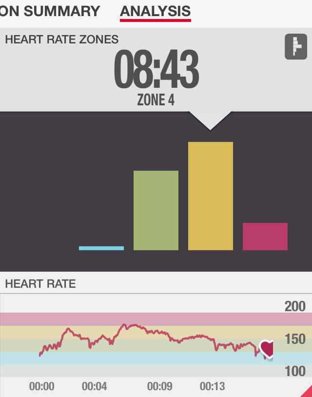 15 Minute Glute Chisel Heart Rate Review