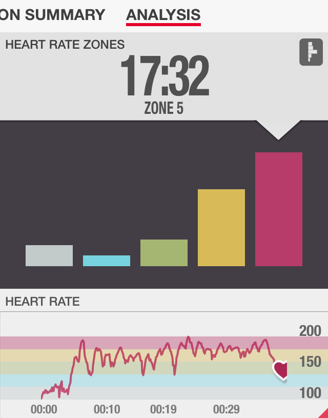 Chisel Cardio Heart Rate Review