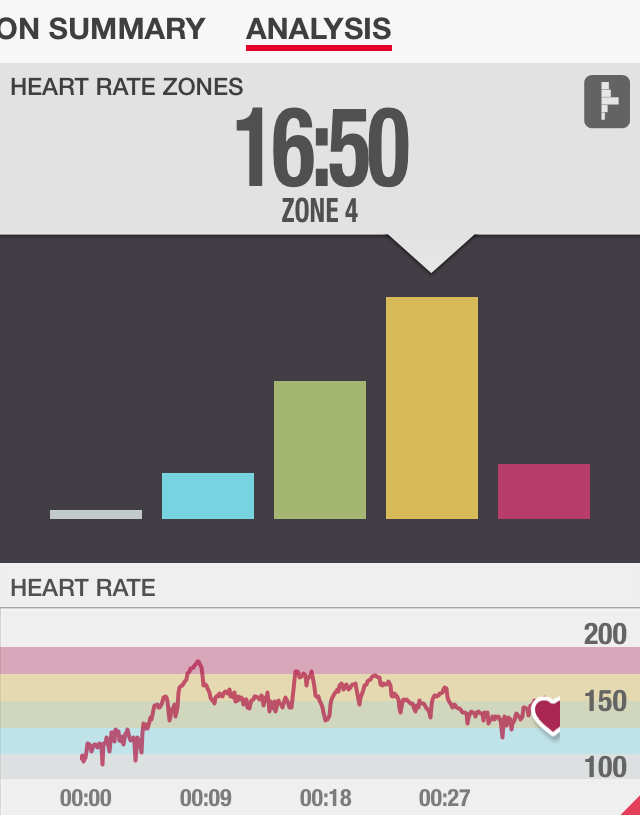 Iso Strength Chisel Heart Rate Review