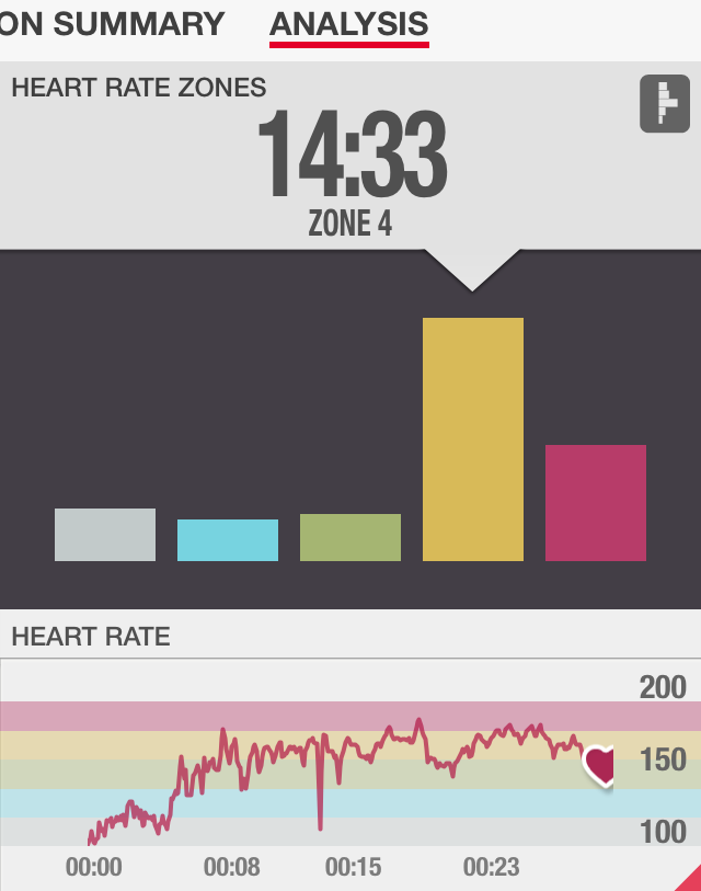 Power Chisel Heart Rate Review