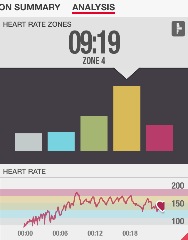 Hammer and Chisel Review Iso Speed Hammer Heart Rate