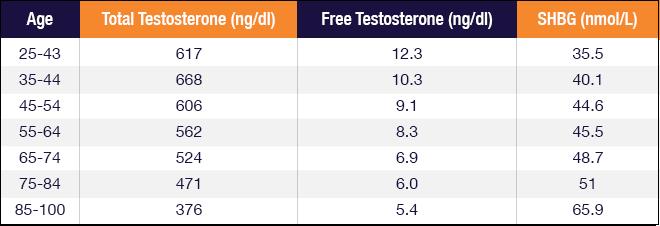 gratis testosteron test