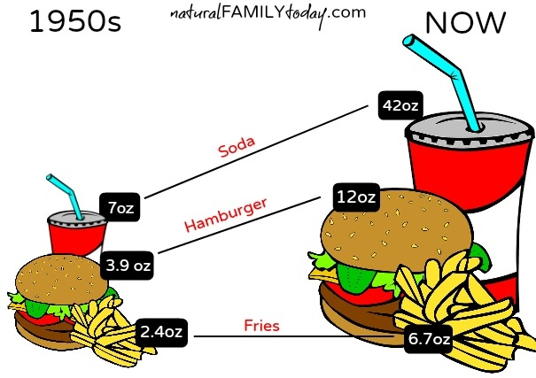 Food Portion Change Over the Years