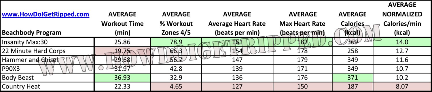 Beachbody Programs Heart Rate Analysis