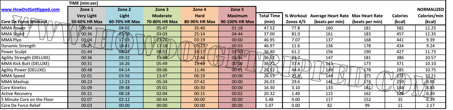 Core De Force Review Heart Rate Analysis Summary Table
