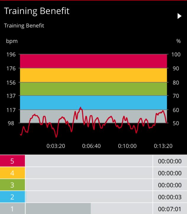 Shift Core Shift Shop Workout Review