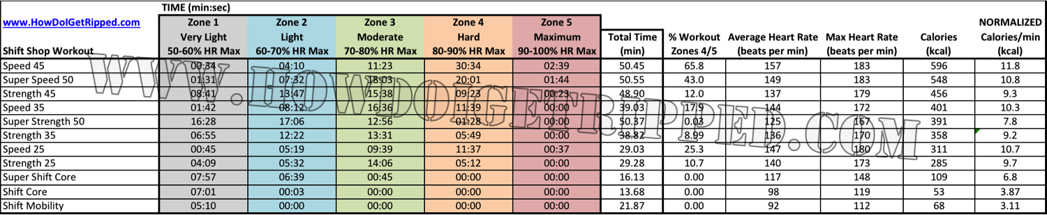 Shift Shop Review Heart Rate Analysis Summary Table