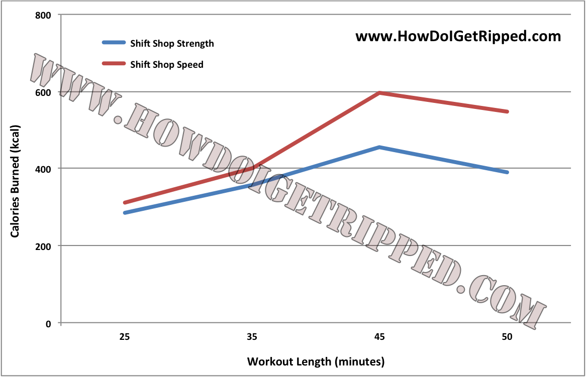 Does Shift Shop Work? Workout Reviews (Complete List) | How
