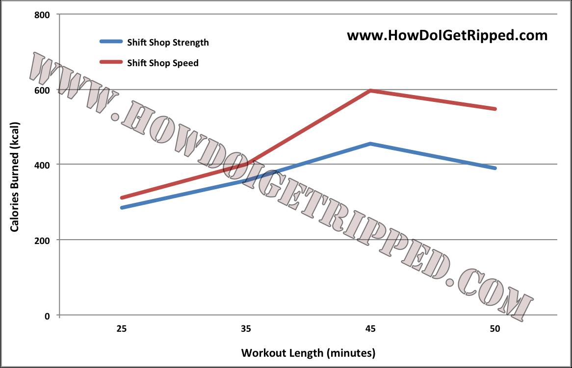 Shift Shop Review Calories Workout Length