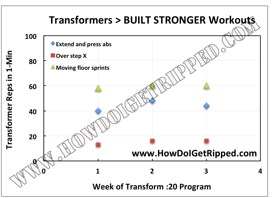 Does Transform :20 Work? Workout Reviews (Complete List