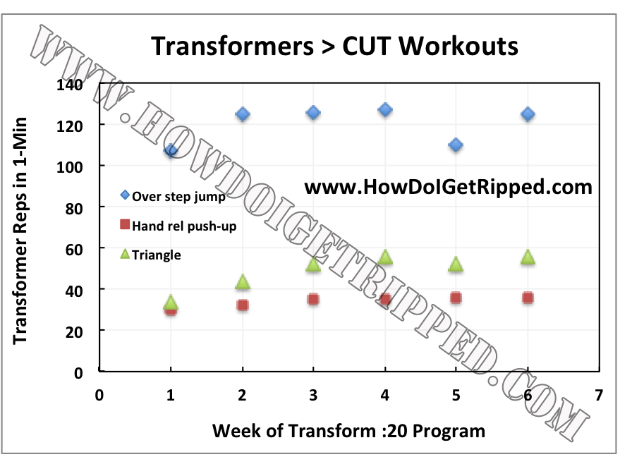 Does Transform :20 Work? Workout Reviews (Complete List) | How Do I
